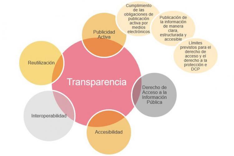ISDEFE octava en el Índice de Transparencia de las empresas públicas